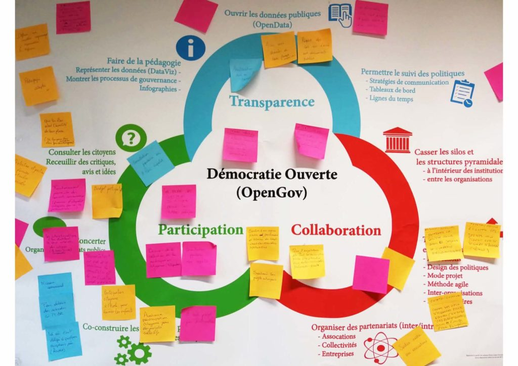 Démocratie Participative et Collaborative !